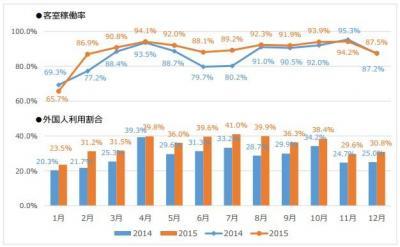 京都での宿泊客も中国人が急増 外国人客宿泊状況調査(年間集計)公表 インバウンドビジネスニュース